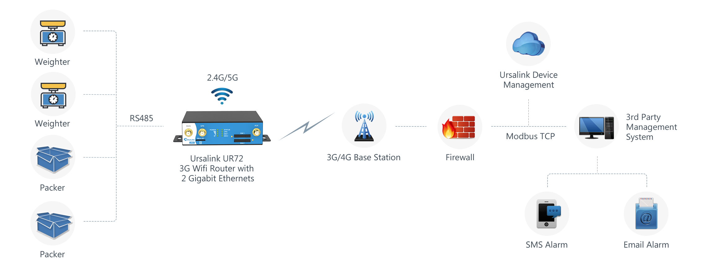 IoT-Based Managment of Weighing Scales and Packing machines