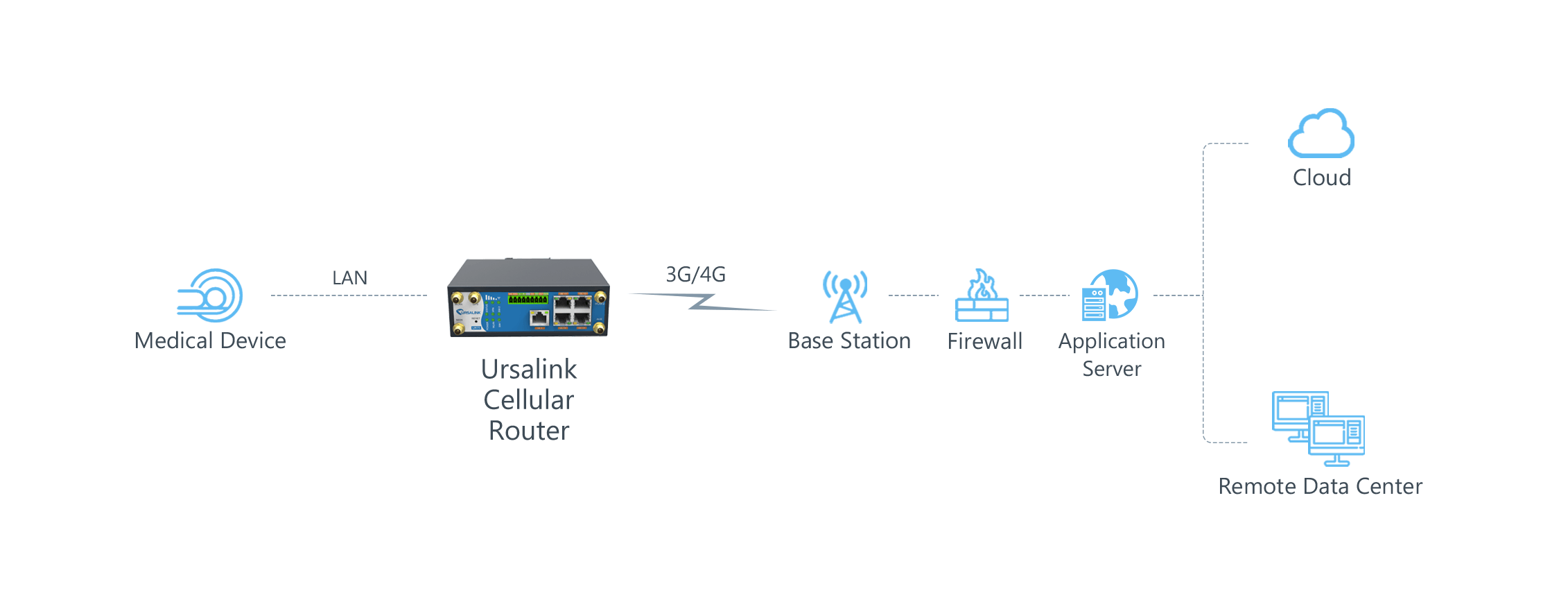 ursalink_outpatient_care_device_topology