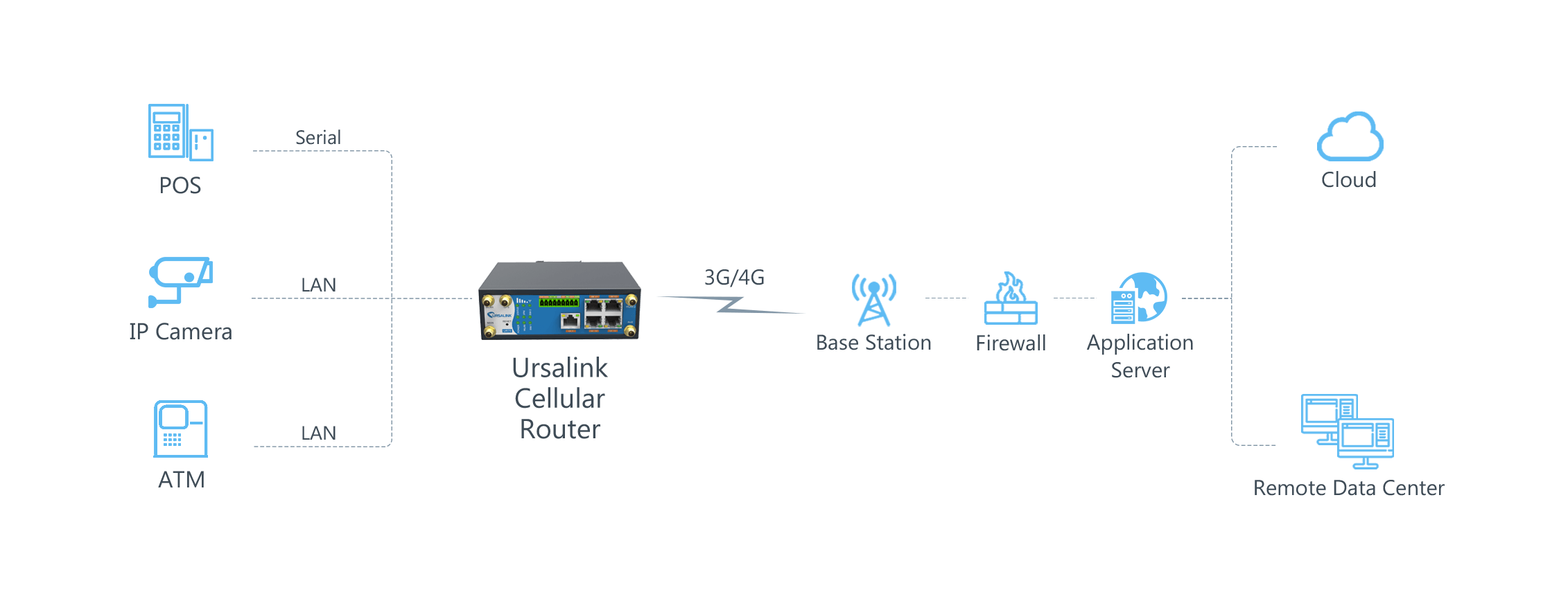 ursalink_atm_monitoring_topology
