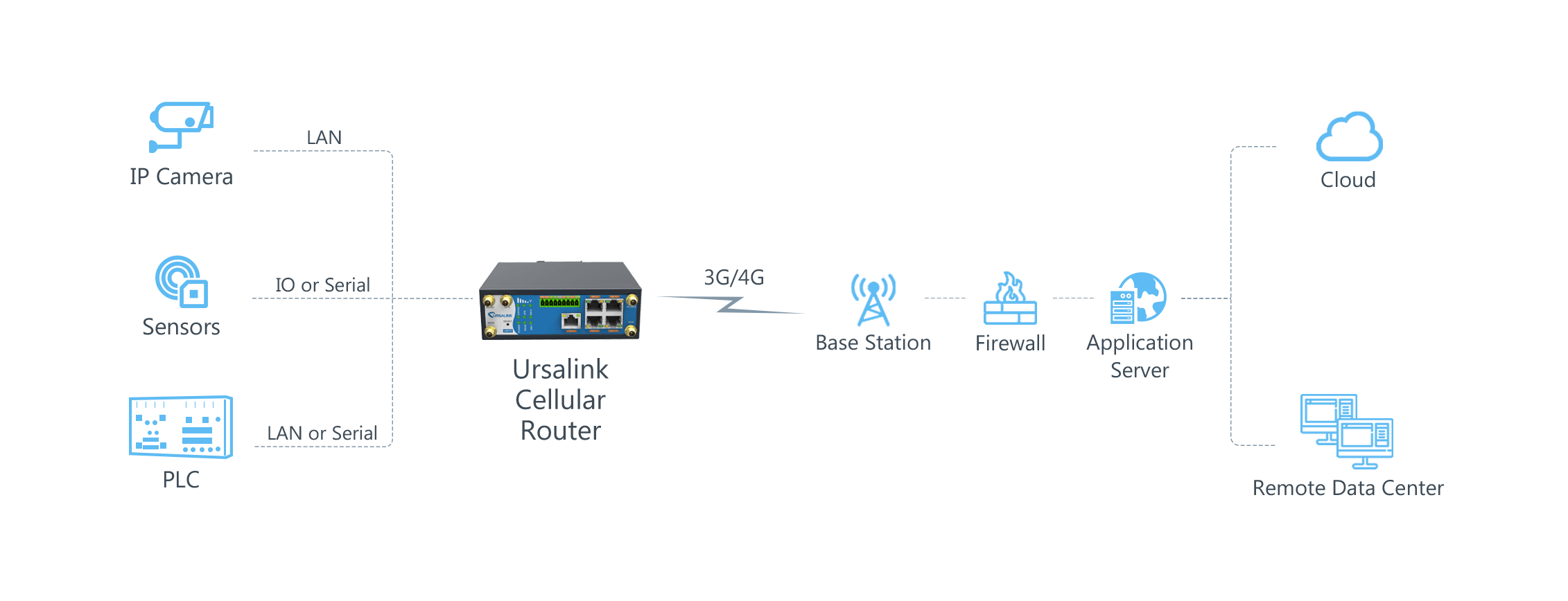 ursalink_smart_wastewater_management_topology