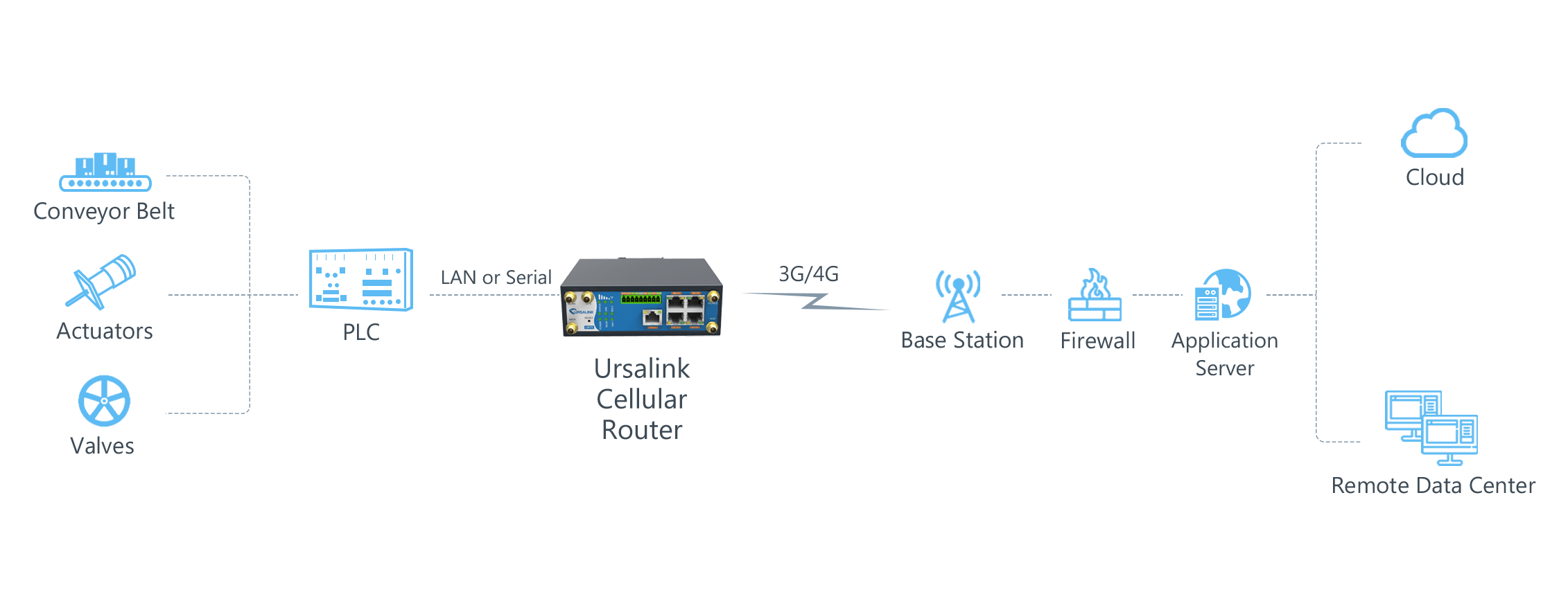 ursalink_manufacturing_automation_solution_topology