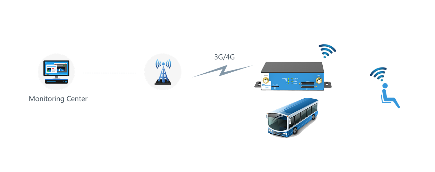 ursalink_intelligent_public_transportation_system_topology
