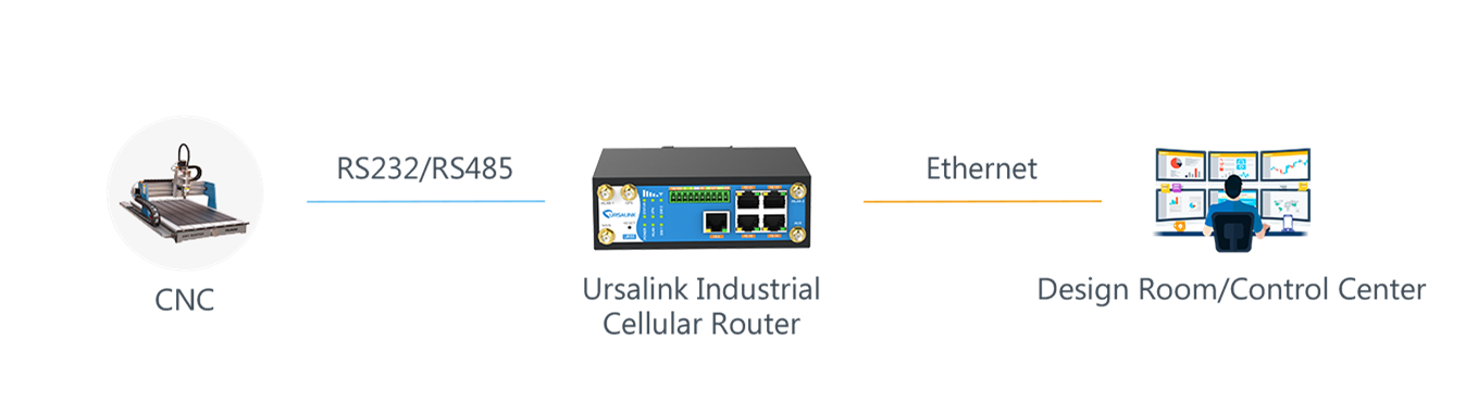 ursalink_networking_solution_for_cnc_control_system_topology