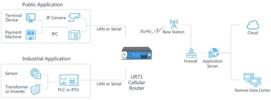 ursalink_ur71_industrial_cellular_router_product_page_application
