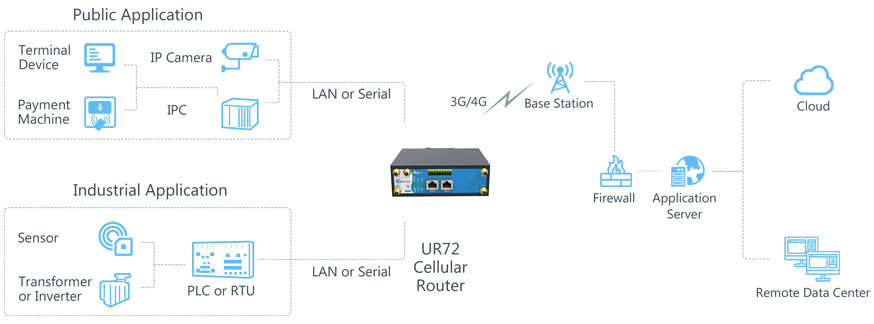 ursalink_ur72_industrial_cellular_router_product_page_application