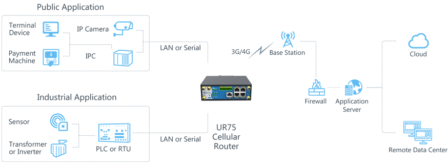 ursalink_ur75_industrial_cellular_router_product_page_application