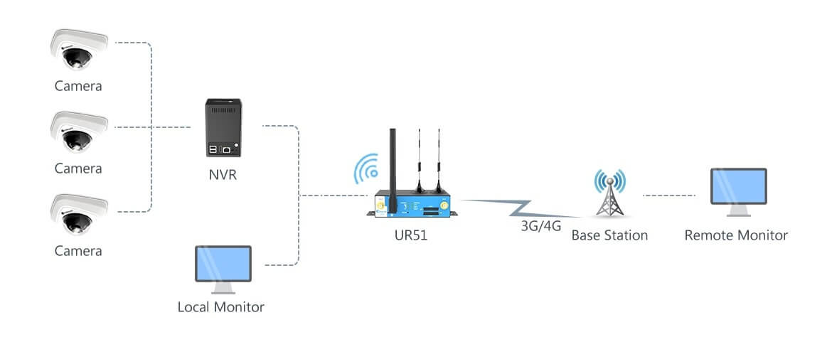 Data Transmission Solution For Remote Monitoring Topology