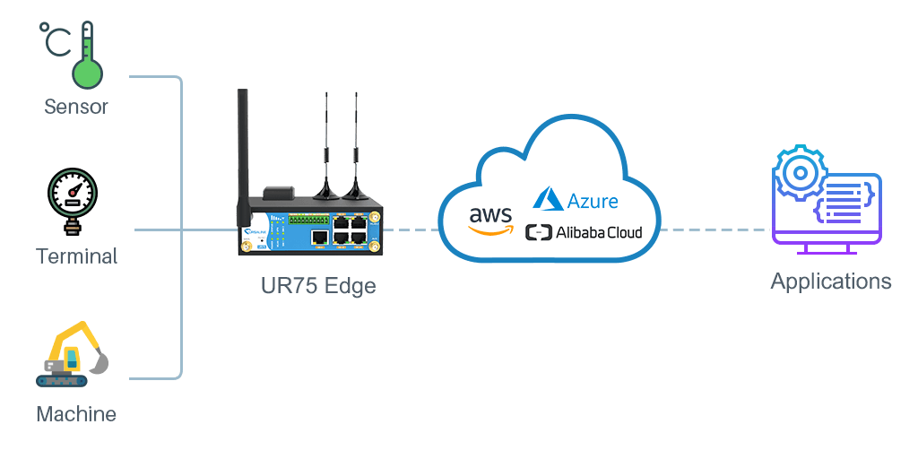 alibaba_cloud_link_edge_ur75_application_envirnoment