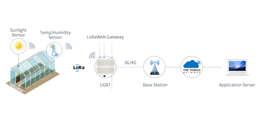 lora_technology_digital_farming
