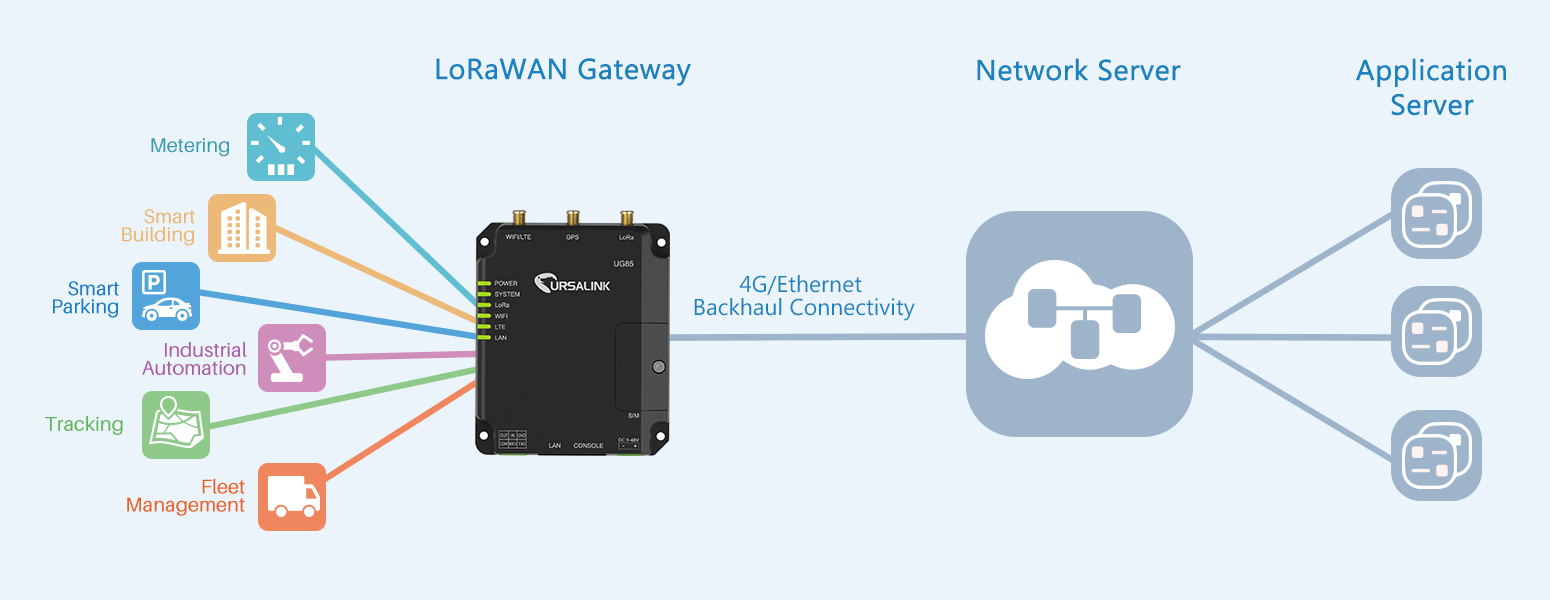 LoRaWAN Gateway for the Internet of Things