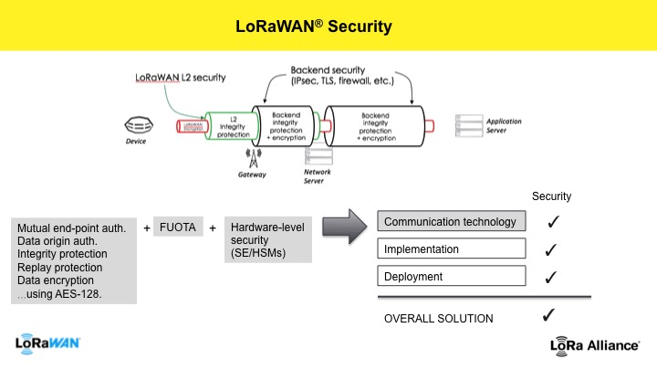LoRaWAN-is-secure-lora-alliance
