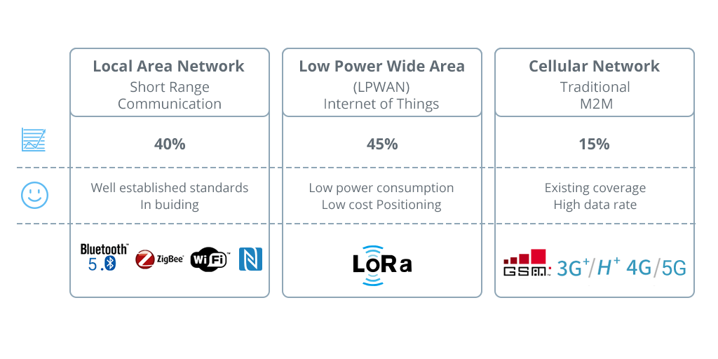 LPWAN-LoRaWAN-battery-lifetime