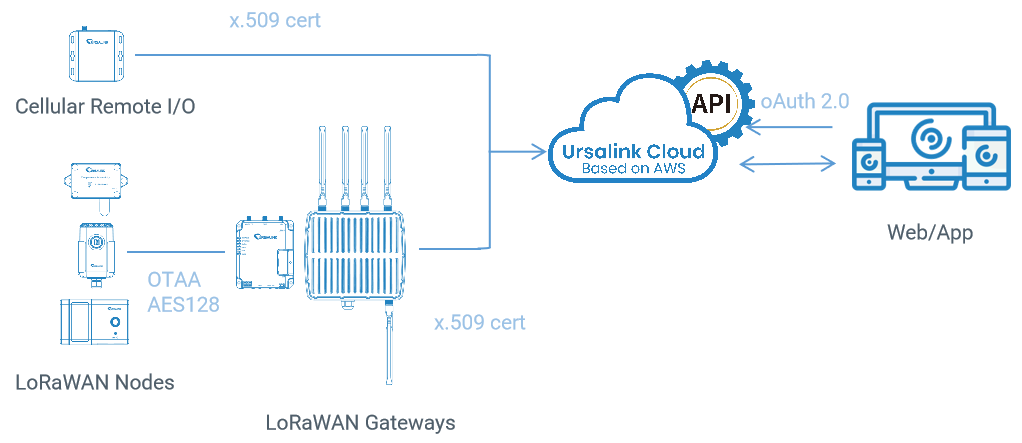 ursalink-cloud-security