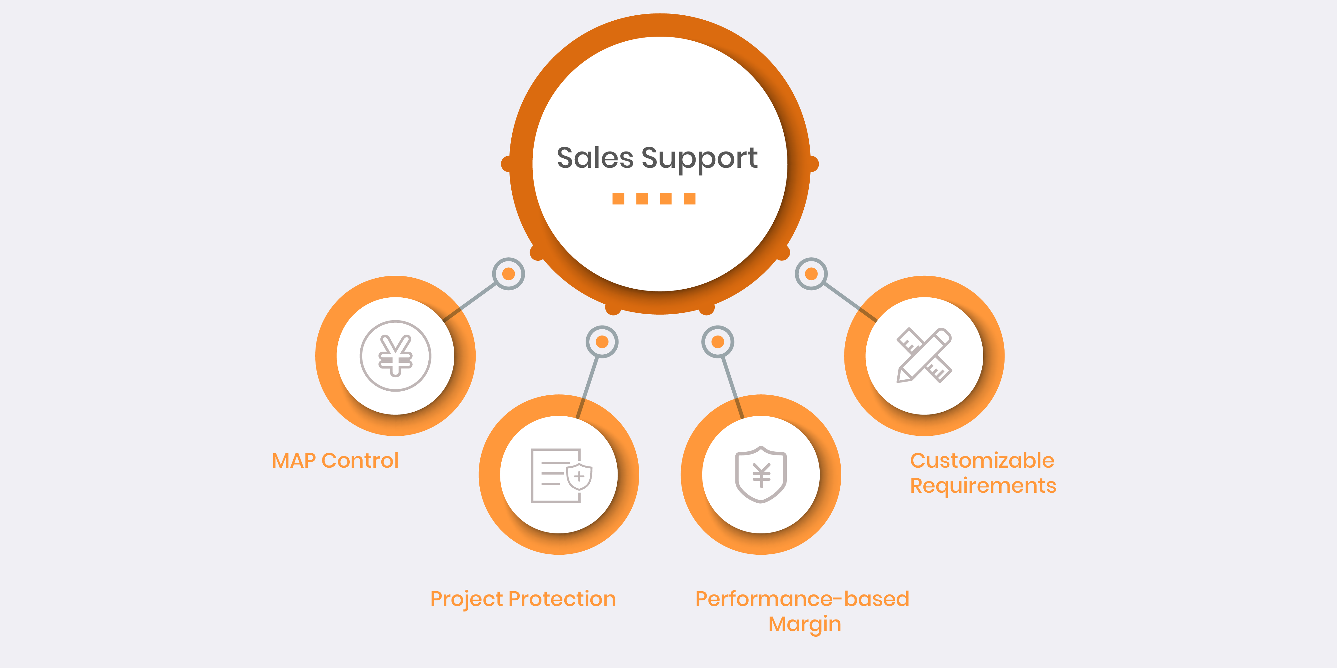 sales-support