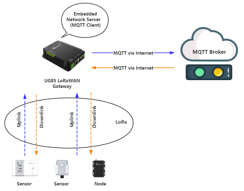 Topology-MQTT-Connection