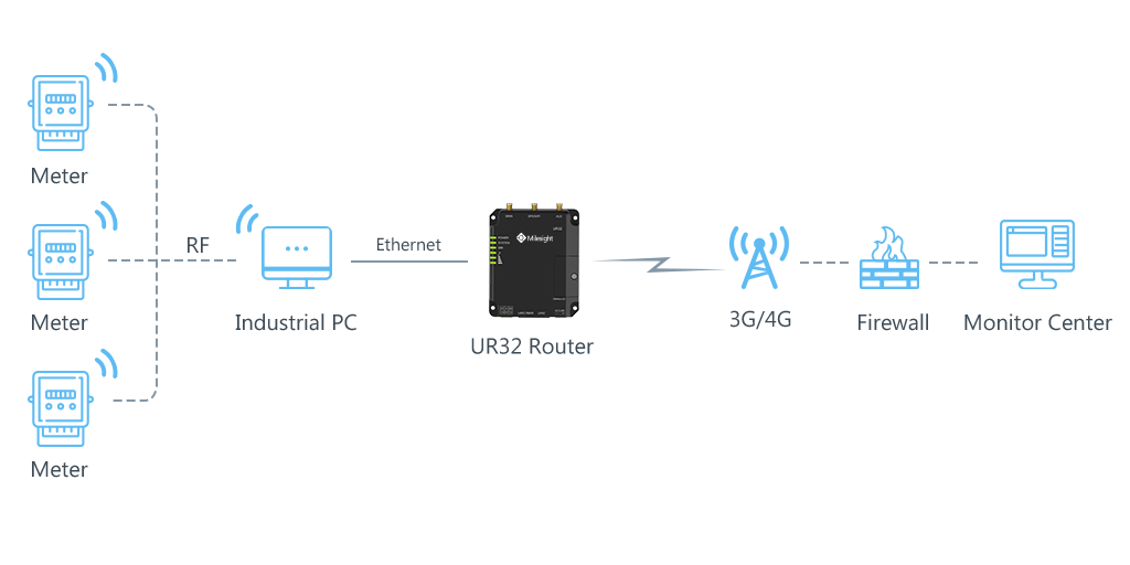 wireless-connection-energy-management-solution